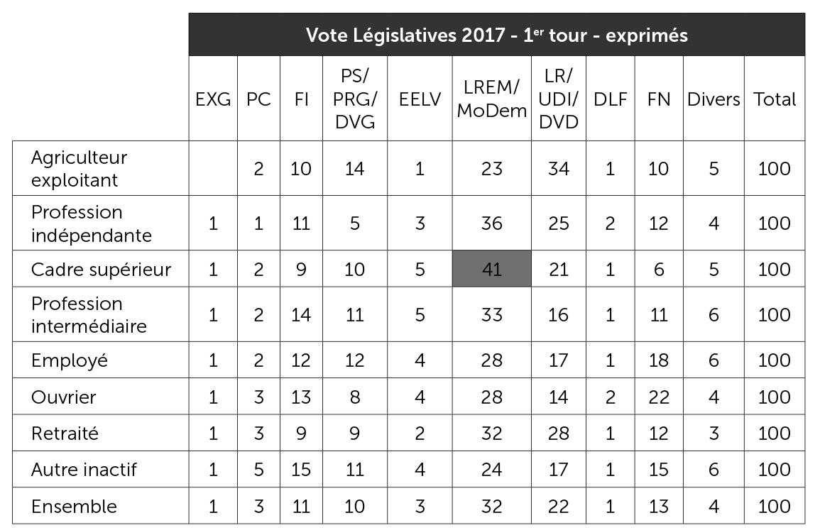 Vote aux élections législatives de 2017 selon la profession de la personne de référence du foyer