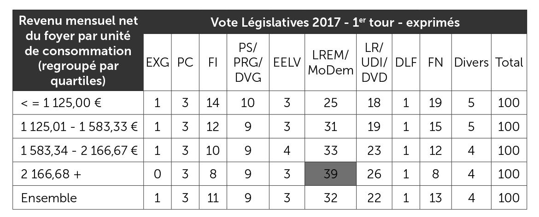 Vote aux élections législatives de 2017 selon le revenu du foyer