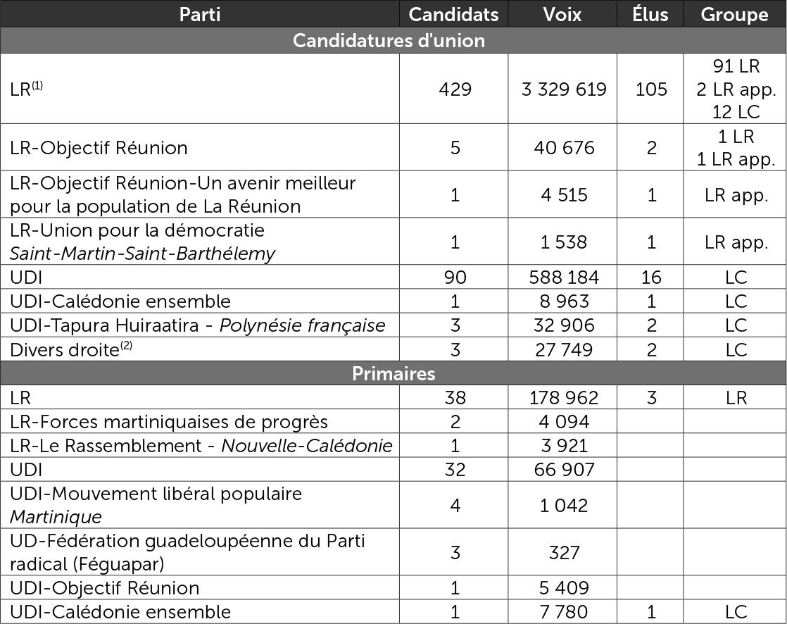 Les candidats investis ou soutenus par LR et l'UDI