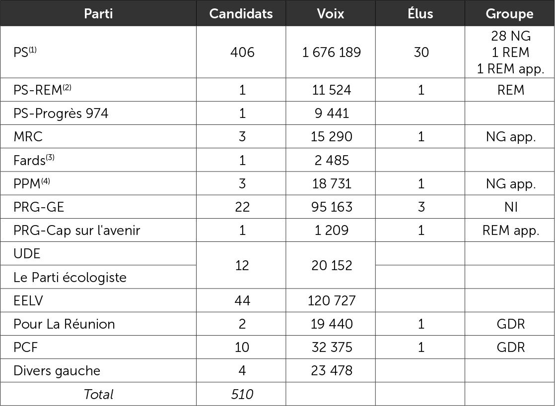 Les candidats investis ou soutenus par le PS