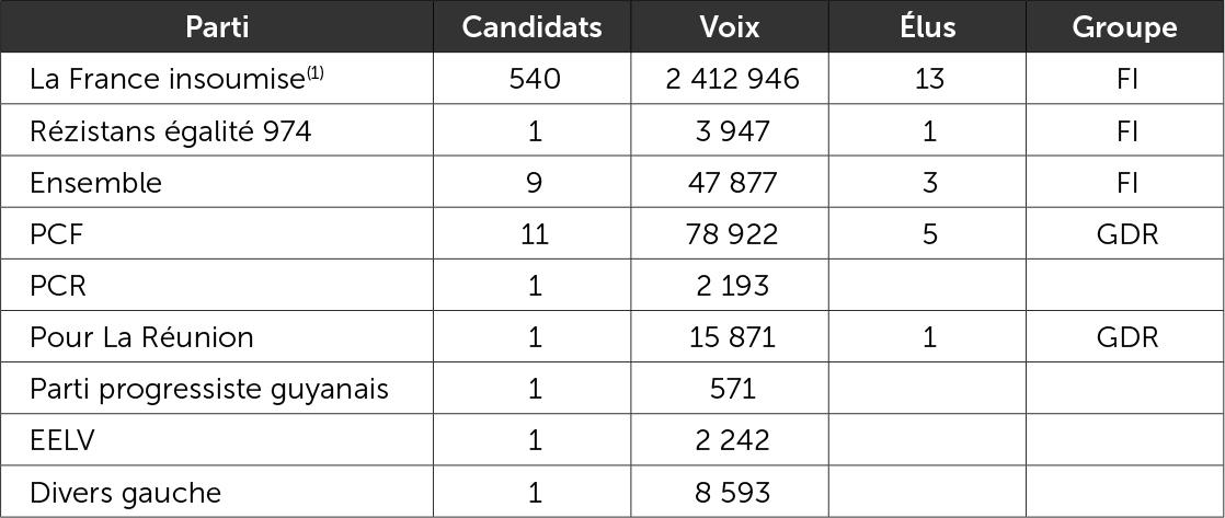 Les candidats investis ou soutenus par la France insoumise