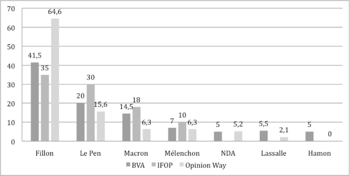 Intentions de vote (BVA) et estimations du vote des agriculteurs (Ifop et OpinionWay) au premier tour de l'élection 2007