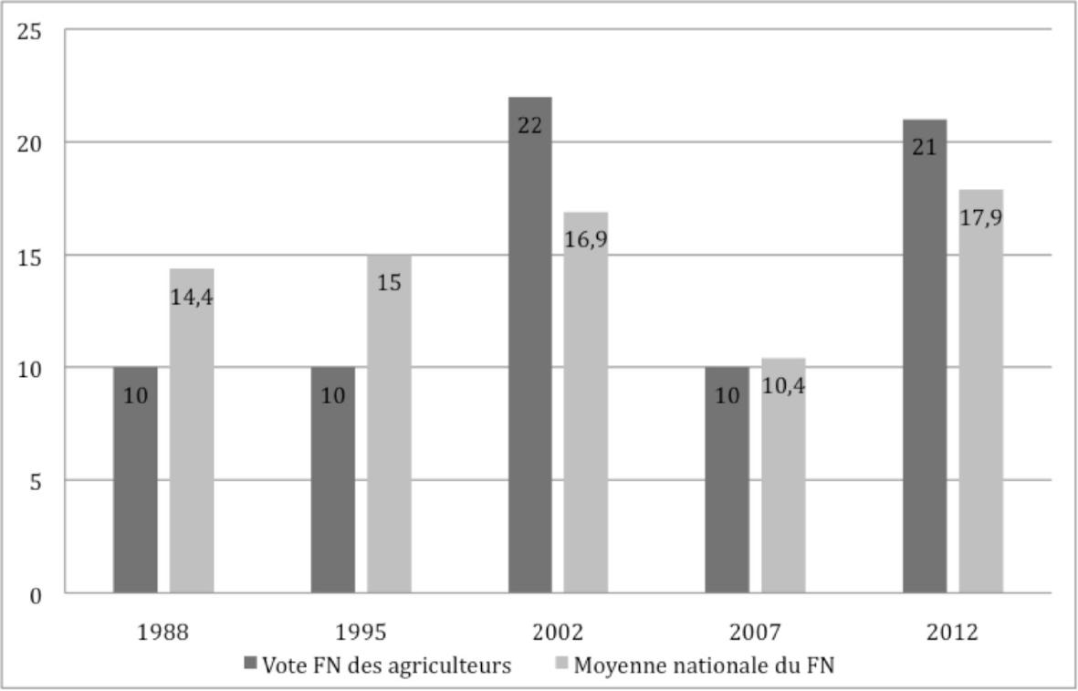 Vote FN des agriculteurs au premier tour de l'élection présidentielle 1988-2012
