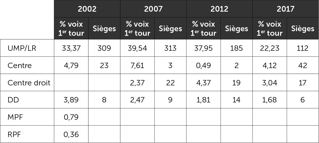 La droite aux élections législatives 2002-2017