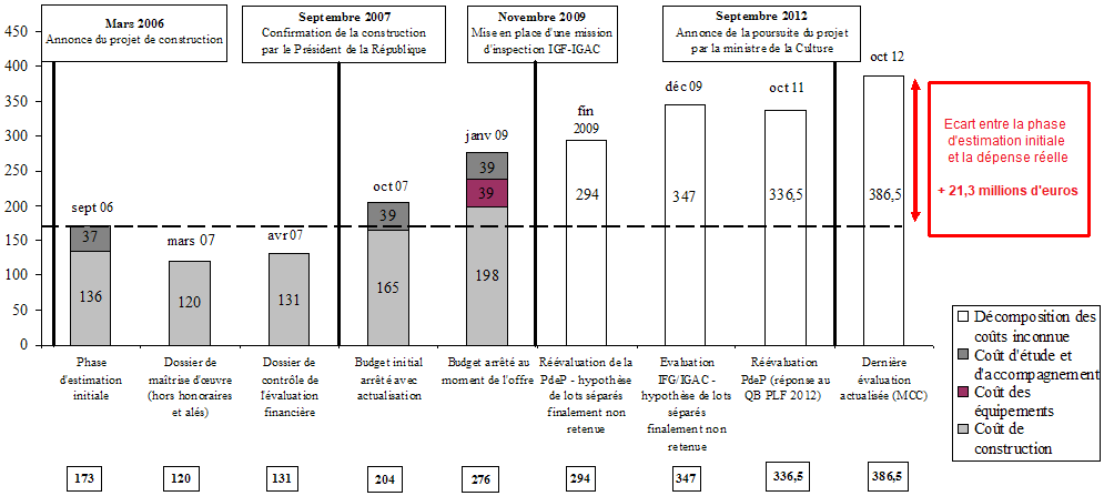 Figure 1 : Evolution du coût global de la Philharmonie de Paris (en millions d'euros)